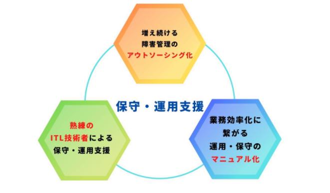 システム開発支援 株式会社ココノス